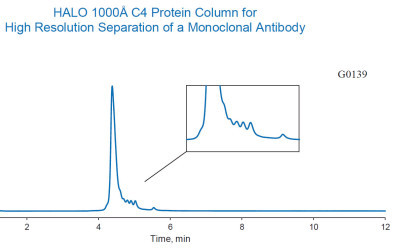Trastuzumab High Resolution Separation with new HALO 1000Å C4 columns