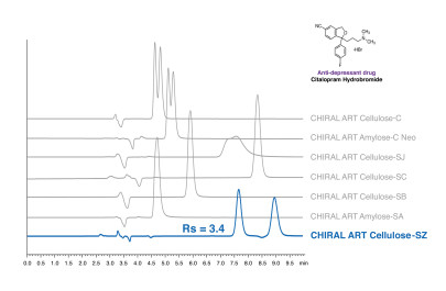 New and Innovative Immobilised Chiral Polysaccharide Phase